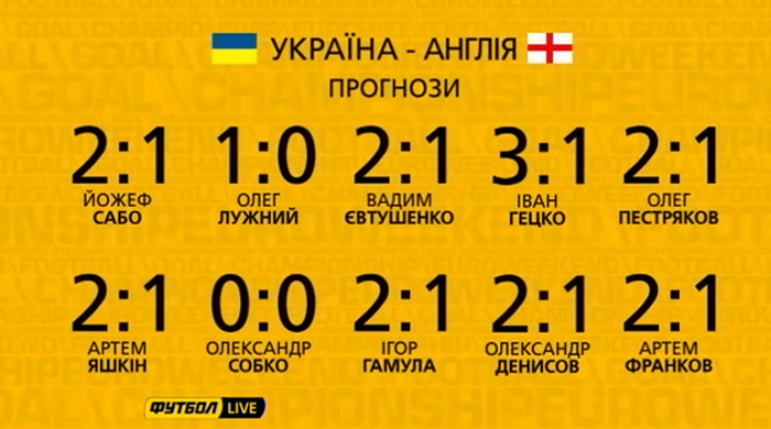 Украина - Англия. Прогнозы специалистов