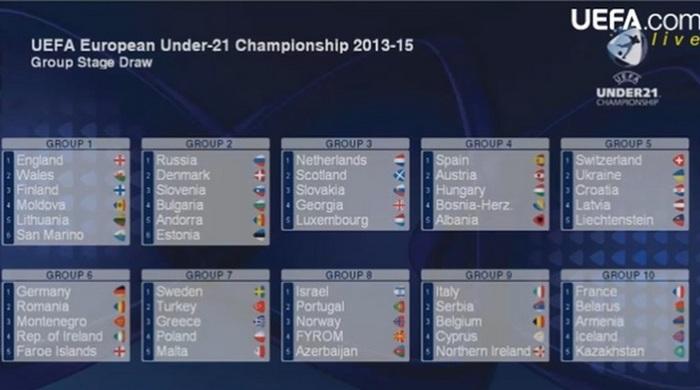 Молодежная сборная Украины узнала соперников и календарь отбора к Евро-2015