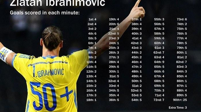 Двойной рекорд Ибрагимовича