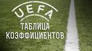 Таблица коэффициентов УЕФА: сбавляя темп