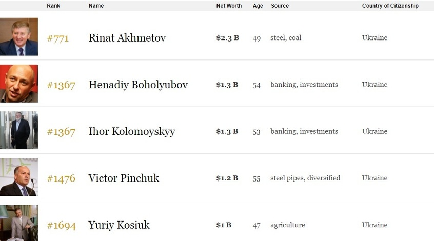 Президенты клубов УПЛ - в списке самых богатых людей мира по версии Forbes