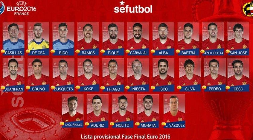 Сборная испании по футболу евро 2016 турнирная таблица