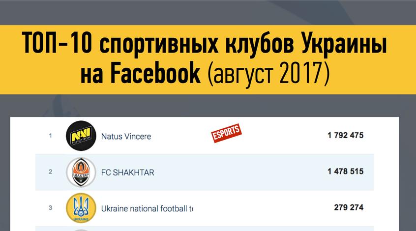 Киберспорт в Украине: две организации вошли в Топ-10 спортивных клубов страны на Facebook