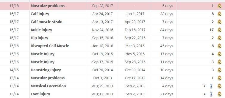 """Список всех травм Гарета Бэйла в составе """"Реала"""" (Фото) - изображение 1"""