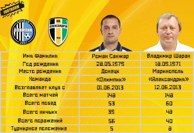 Тренерская битва тура: Роман Санжар vs Владимир Шаран (Инфографика) - изображение 1