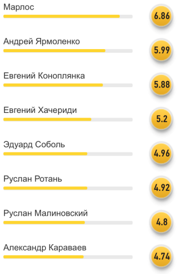 Читатели FoоtBoom: Марлос - лучший игрок сборной Украины в матче со словаками - изображение 1