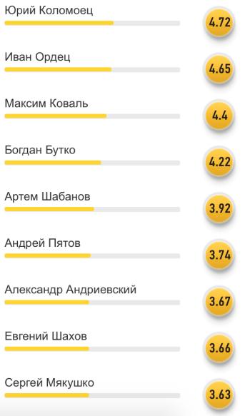 Читатели FoоtBoom: Марлос - лучший игрок сборной Украины в матче со словаками - изображение 2