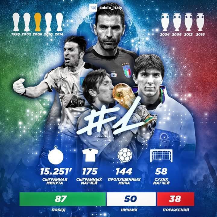 Карьера Буффона в сборной Италии (Фото) - изображение 1