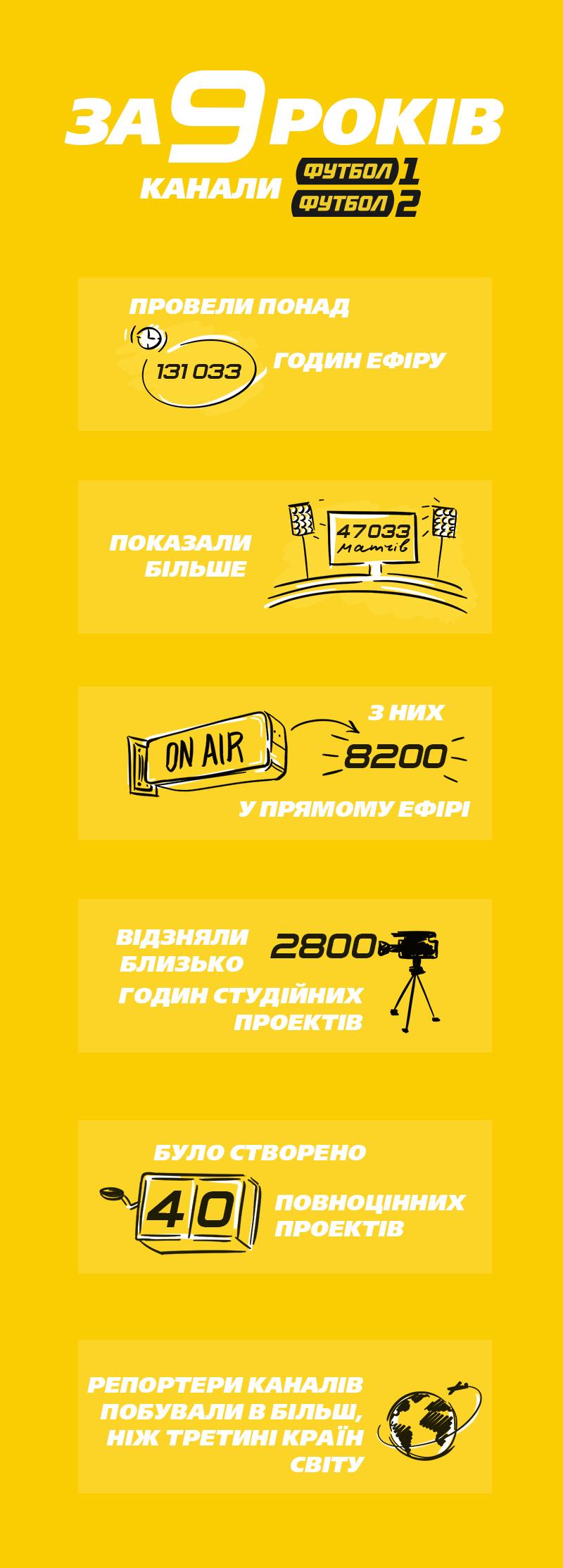 """Телеканалы """"Футбол 1""""/ """"Футбол 2"""" – 9 лет в эфире (Инфографика) - изображение 1"""