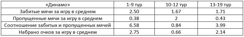 """""""Динамо"""" в УПЛ: итоги полугодия в цифрах и фактах — изображение 1"""