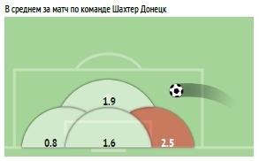 УПЛ vs первая лига: статистический анализ зон подач со стандартов - изображение 5