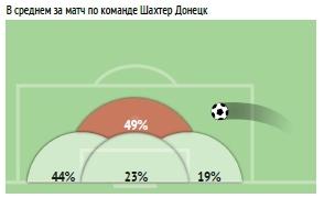 УПЛ vs первая лига: статистический анализ зон подач со стандартов - изображение 7