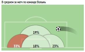 УПЛ vs первая лига: статистический анализ зон подач со стандартов - изображение 8