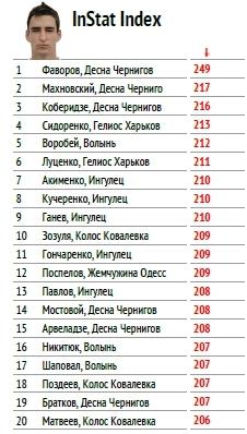 """Первая лига: тотальный """"разбор полетов"""" осени (часть пятая) - изображение 1"""