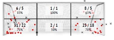 УПЛ vs первая лига: статистический анализ пенальти - изображение 1