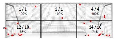 УПЛ vs первая лига: статистический анализ пенальти - изображение 2