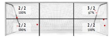 УПЛ vs первая лига: статистический анализ пенальти - изображение 3