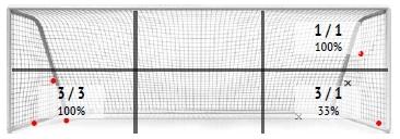 УПЛ vs первая лига: статистический анализ пенальти - изображение 4