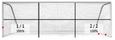 УПЛ vs первая лига: статистический анализ пенальти - изображение 5