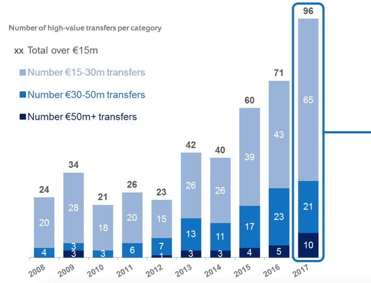 """Европейские клубы потратили 5,6 млрд. евро в 2017-м, англичане - главные """"транжиры"""" - изображение 3"""