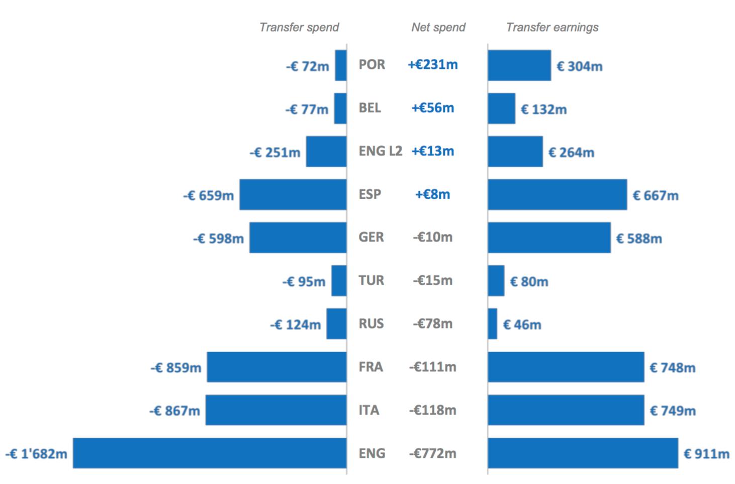 """Европейские клубы потратили 5,6 млрд. евро в 2017-м, англичане - главные """"транжиры"""" - изображение 4"""