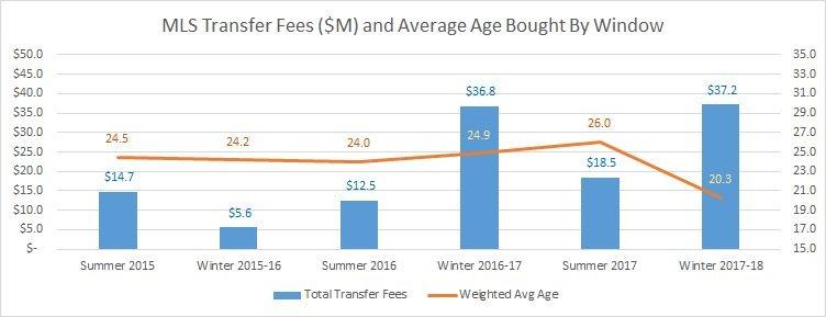 """MLS: клубы стали тратить больше, средний возраст """"новичков"""" упал (Инфографика) - изображение 1"""
