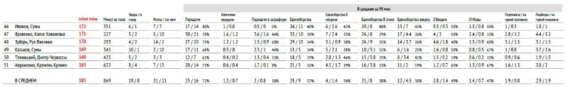 """Первая лига: тотальный """"разбор полетов"""" осени (часть восьмая) - изображение 7"""