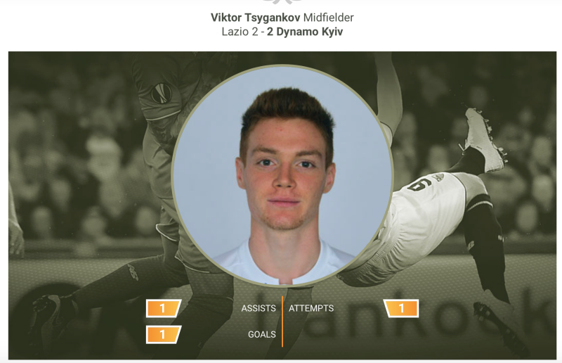 Виктор Цыганков признан лучшим игроком недели в Лиге Европы