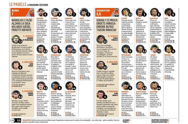 «Рома» - «Шахтёр»: обзор итальянских СМИ - изображение 4