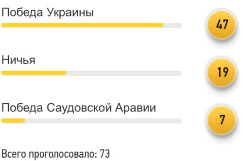 Саудовская Аравия - Украина: прогноз читателей FootBoom - изображение 1