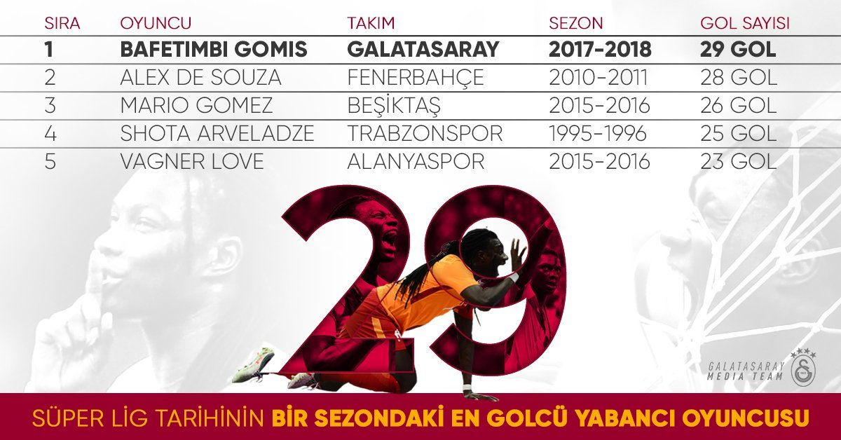 Бафетимби Гомис - лучший бомбардир чемпионата Турции, Эдин Вишча - лучший ассистент - изображение 1