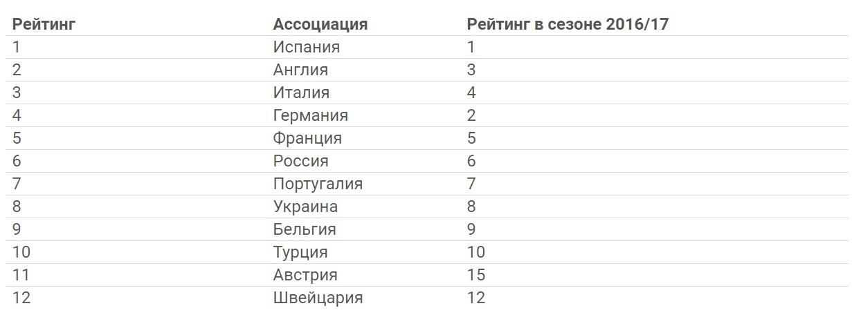 Украина сохранила позицию в рейтинге ассоциаций УЕФА - изображение 1