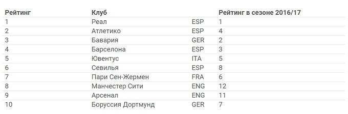 Украина сохранила позицию в рейтинге ассоциаций УЕФА - изображение 2