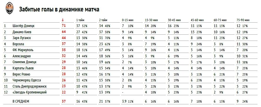 """Премьер-лига 2017-2018: тотальный """"разбор полетов"""" (часть первая) - изображение 3"""