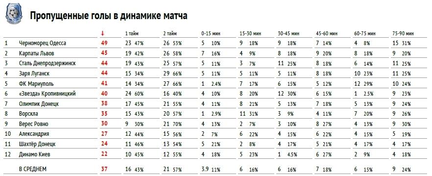 """Премьер-лига 2017-2018: тотальный """"разбор полетов"""" (часть первая) - изображение 4"""