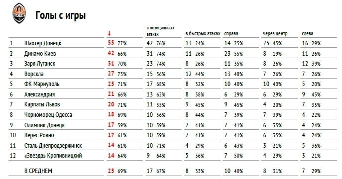 """Премьер-лига 2017-2018: тотальный """"разбор полетов"""" (часть первая) - изображение 8"""