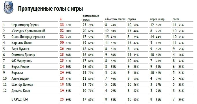 """Премьер-лига 2017-2018: тотальный """"разбор полетов"""" (часть первая) - изображение 9"""