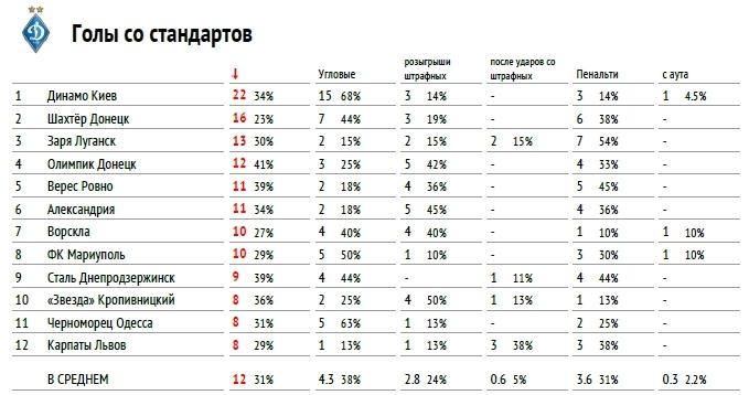 """Премьер-лига 2017-2018: тотальный """"разбор полетов"""" (часть вторая) - изображение 1"""