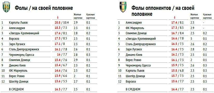 """Премьер-лига 2017-2018: тотальный """"разбор полетов"""" (часть вторая) - изображение 8"""