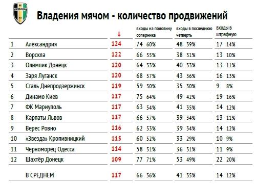 """Премьер-лига 2017-2018: тотальный """"разбор полетов"""" (часть вторая) - изображение 10"""