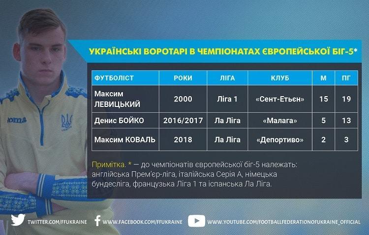 Лунін став п'ятим українським голкіпером, що перейшов до клубу европейської топ-ліги - изображение 1