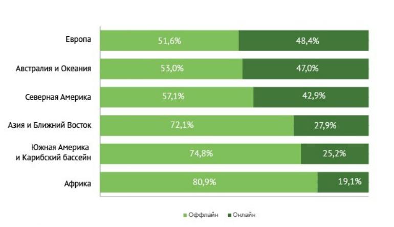 Рынок мобильных ставок - изображение 1