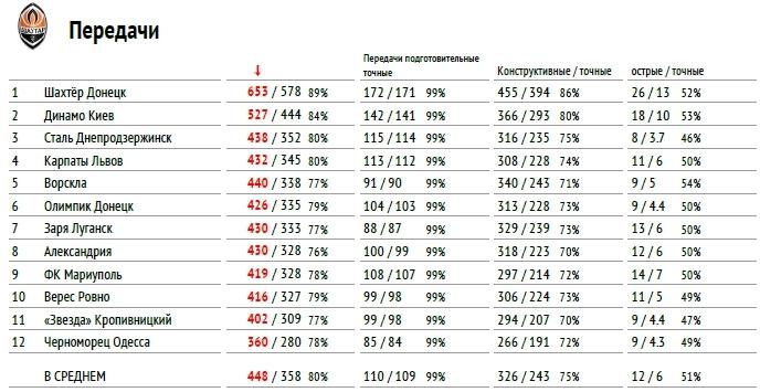 """Премьер-лига 2017-2018: тотальный """"разбор полетов"""" (часть третья) - изображение 4"""
