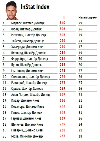 """Премьер-лига 2017-2018: тотальный """"разбор полетов"""" (часть четвертая) - изображение 1"""