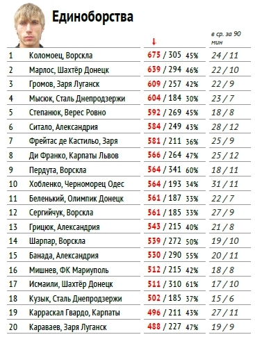 """Премьер-лига 2017-2018: тотальный """"разбор полетов"""" (часть пятая) - изображение 1"""