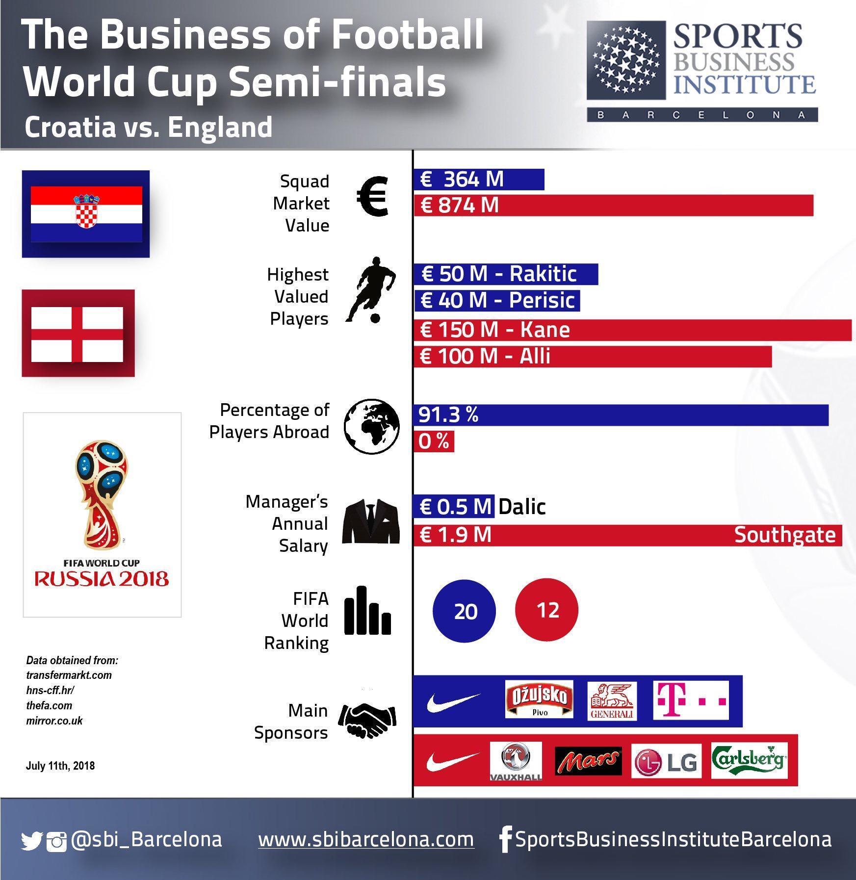 Хорватия - Англия: финансовые сравнения сборных (Фото) - изображение 1