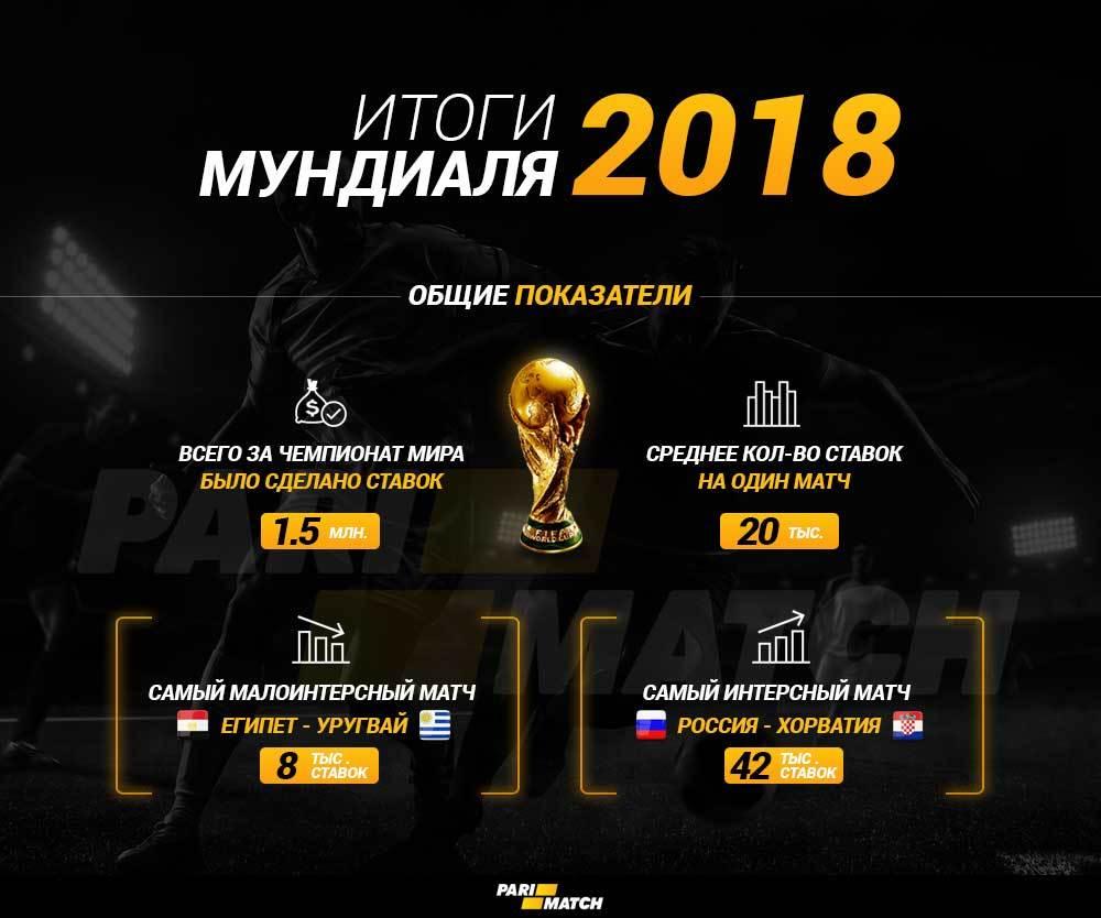 Букмекеры назвали самые востребованные и малоинтересные матчи ЧМ-2018 (Инфографика) - изображение 1