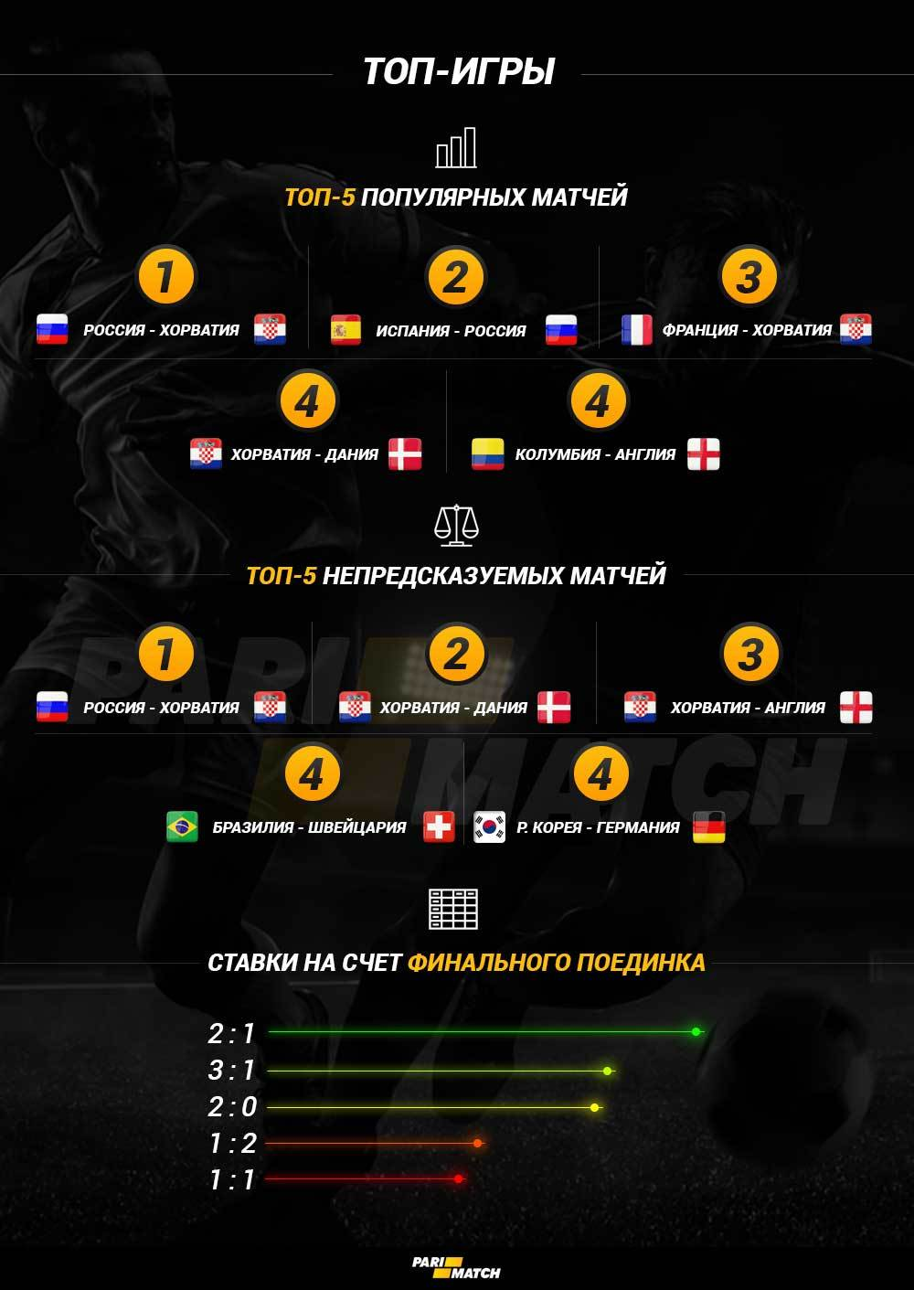 Букмекеры назвали самые востребованные и малоинтересные матчи ЧМ-2018 (Инфографика) - изображение 2