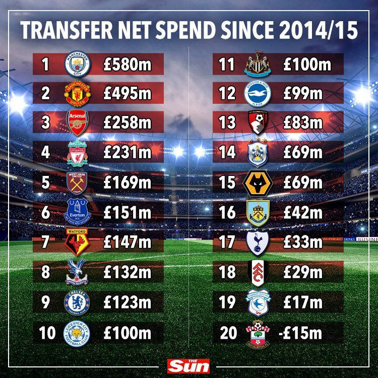 Только один клуб АПЛ зарабатывает на трансферах больше, чем тратит (Фото) - изображение 1