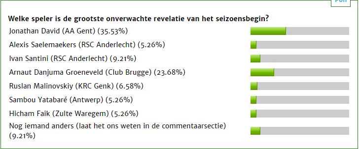 Руслан Малиновский занял 4-е место в голосовании на лучшего игрока старта сезона в Бельгии (+Фото) - изображение 1